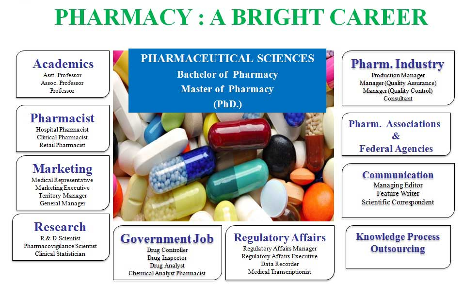 best pharmacy college jalgaon